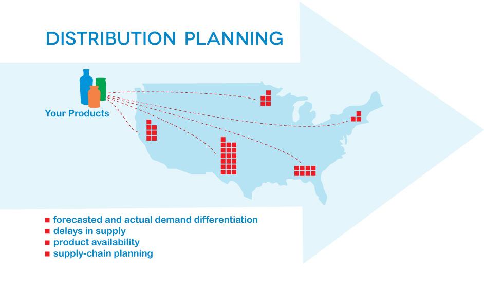 DistributionPlanning