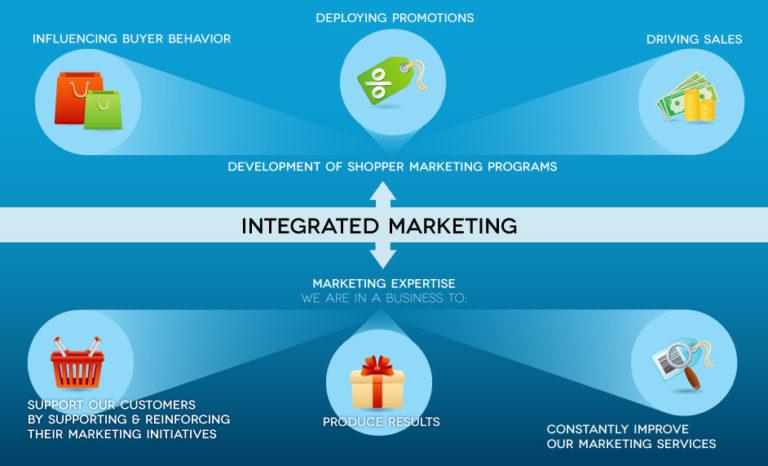 buyer behavior integrated marketing essay